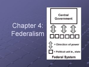 Chapter 4 Federalism What is Federalism Federalism is