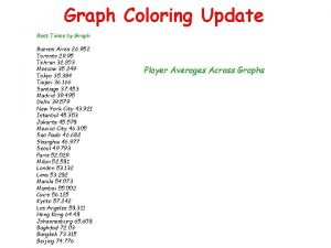 Graph Coloring Update Best Times by Graph Buenos