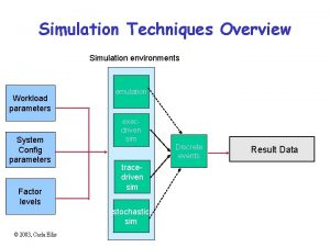 Simulation Techniques Overview Simulation environments Workload parameters System