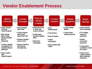 Vendor Enablement Process Spend Analysis Obtain Vendor List