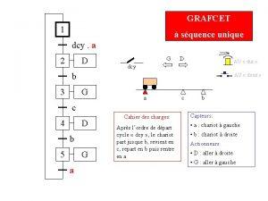 GRAFCET 1 squence unique dcy a 2 D