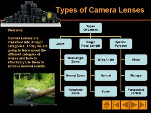 Types of Camera Lenses Types Of Lenses Welcome