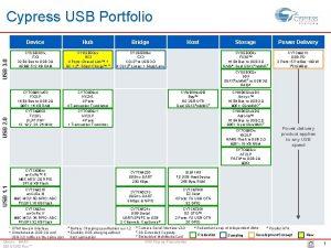 USB 3 0 Cypress USB Portfolio Device Hub