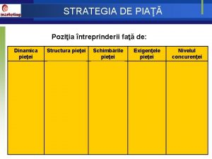STRATEGIA DE PIA Poziia ntreprinderii fa de Dinamica