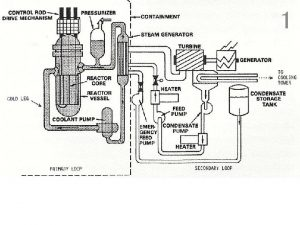1 2 Condensate pump and feed pump trip