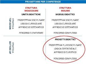 PROGETTARE PER COMPETENZE STRATEGIA TOPDOWN STRUTTURA MOLECOLARE STRUTTURA