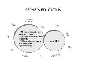 SERVEIS EDUCATIUS CENTRES DOCENTS CR P EA P