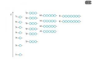 Numeri quantici numero quantico principale n 1 2