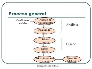 Proceso general Condiciones iniciales Anlisis de requerimientos Anlisis