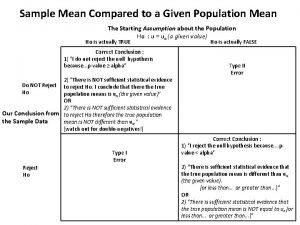 Sample Mean Compared to a Given Population Mean