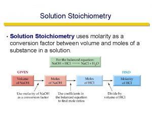 Solution Stoichiometry Solution Stoichiometry uses molarity as a