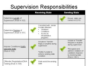 Supervision Responsibilities Receiving State Determine Length of Supervision