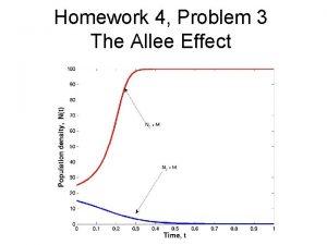 Homework 4 Problem 3 The Allee Effect Homework