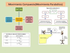 Movimiento CompuestoMovimiento Parablico Tiene mas de un movimiento