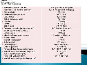 1 Mencit Data biologik normal Tabel 1 Data