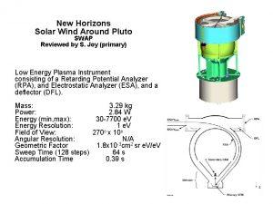 New Horizons Solar Wind Around Pluto SWAP Reviewed