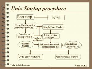 Unix Startup procedure Boot strap ROM Kernel Initialization