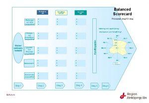 Strategiska ml Medborgaroch kund perspektivet Balanced Scorecard Nyckeltal