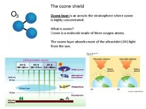 The ozone shield Ozone layer is an area