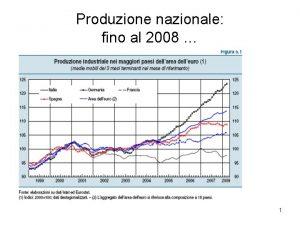 Produzione nazionale fino al 2008 1 Produzione nazionale