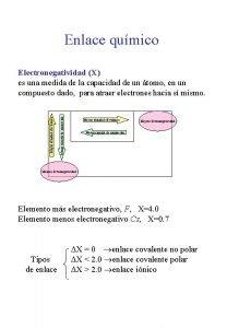 Enlace qumico Menor energa de ionizacin Mayor afinidad