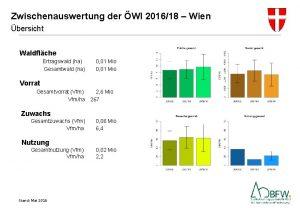 Zwischenauswertung der WI 201618 Wien bersicht Waldflche Ertragswald