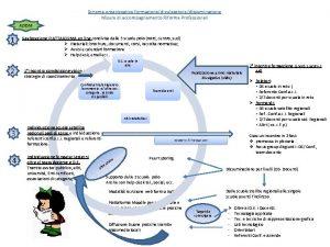 Schema organizzativo formazionedivulgazionedisseminazione Misure di accompagnamento Riforma Professionali