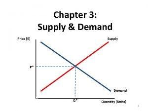 Chapter 3 Supply Demand Price Supply P Demand