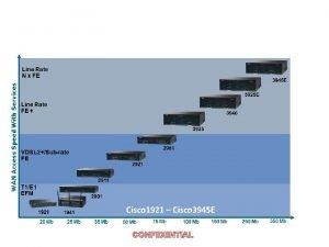 Cisco 1921 Cisco 3945 E CONFIDENTIAL Performance Summary