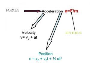 FORCES Acceleration Velocity v v 0 at Position