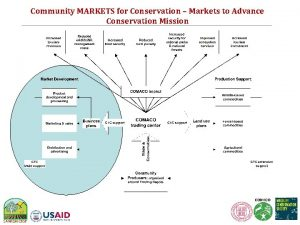 Community MARKETS for Conservation Markets to Advance Conservation