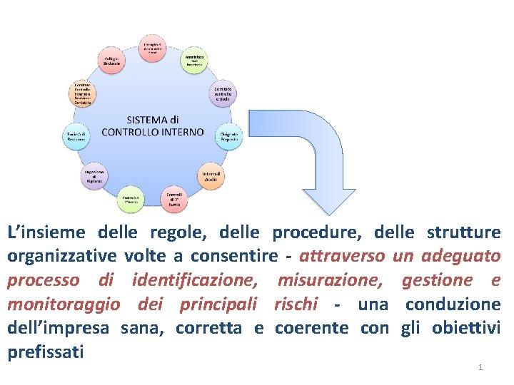 Linsieme delle regole delle procedure delle strutture organizzative