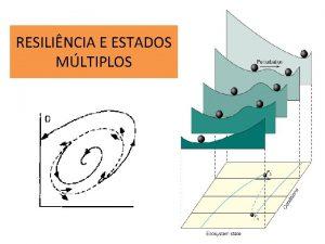 RESILINCIA E ESTADOS MLTIPLOS RESILINCIA E ESTADOS MLTIPLOS