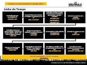 FUNDO DE INVESTIMENTO IMOBILIRIO Linha do Tempo Autorizao