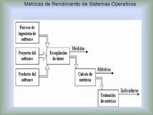 Mtricas de Rendimiento de Sistemas Operativos Mtricas de