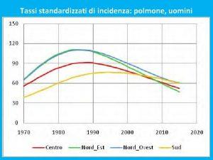 Tassi standardizzati di incidenza polmone uomini Tassi standardizzati