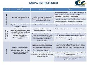 MAPA ESTRATEGICO JURIDICA ADMINISTRATIVA FINANCIERA TECNICA OPERATIVA PER