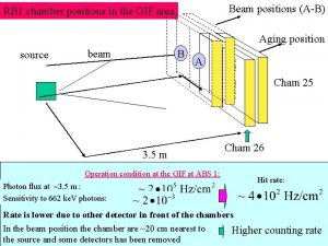 Beam positions AB RB 1 chamber positions in