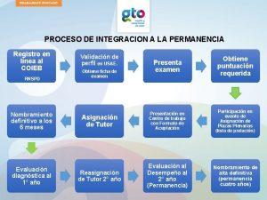 PROCESO DE INTEGRACION A LA PERMANENCIA Registro en
