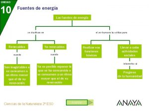 UNIDAD 10 Fuentes de energa Las fuentes de