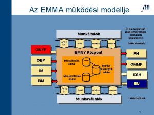 Az EMMA mkdsi modellje j s megszn munkaviszonyok