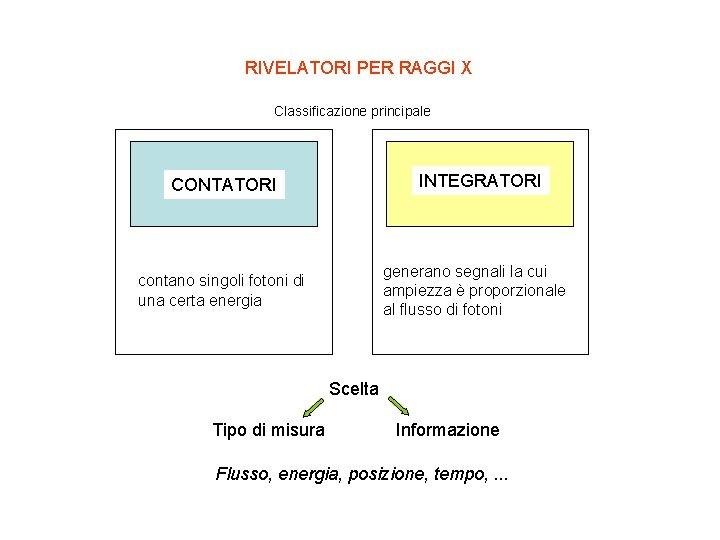 RIVELATORI PER RAGGI X Classificazione principale CONTATORI INTEGRATORI