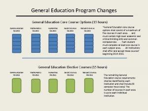 General Education Program Changes General Education Core Course