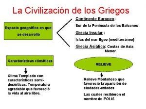 La Civilizacin de los Griegos Continente Europeo Espacio