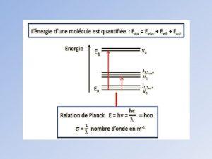 Spectre de bande dabsorption Structure fine niveaux de