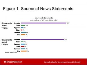 Figure 1 Source of News Statements source of
