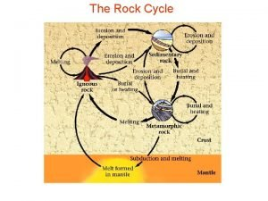 The Rock Cycle Metamorphosed Sedimentary Rock Formation of