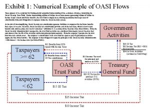 Exhibit 1 Numerical Example of OASI Flows There