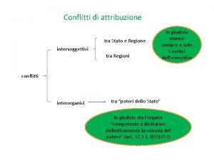 Conflitti di attribuzione tra Stato e Regione intersoggettivi