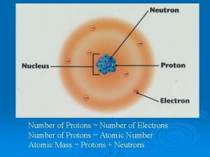 Number of Protons Number of Electrons Number of